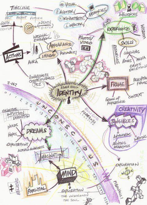 Identity Art Project Google Search Mind Map Art Gcse Art Sketchbook Identity Art
