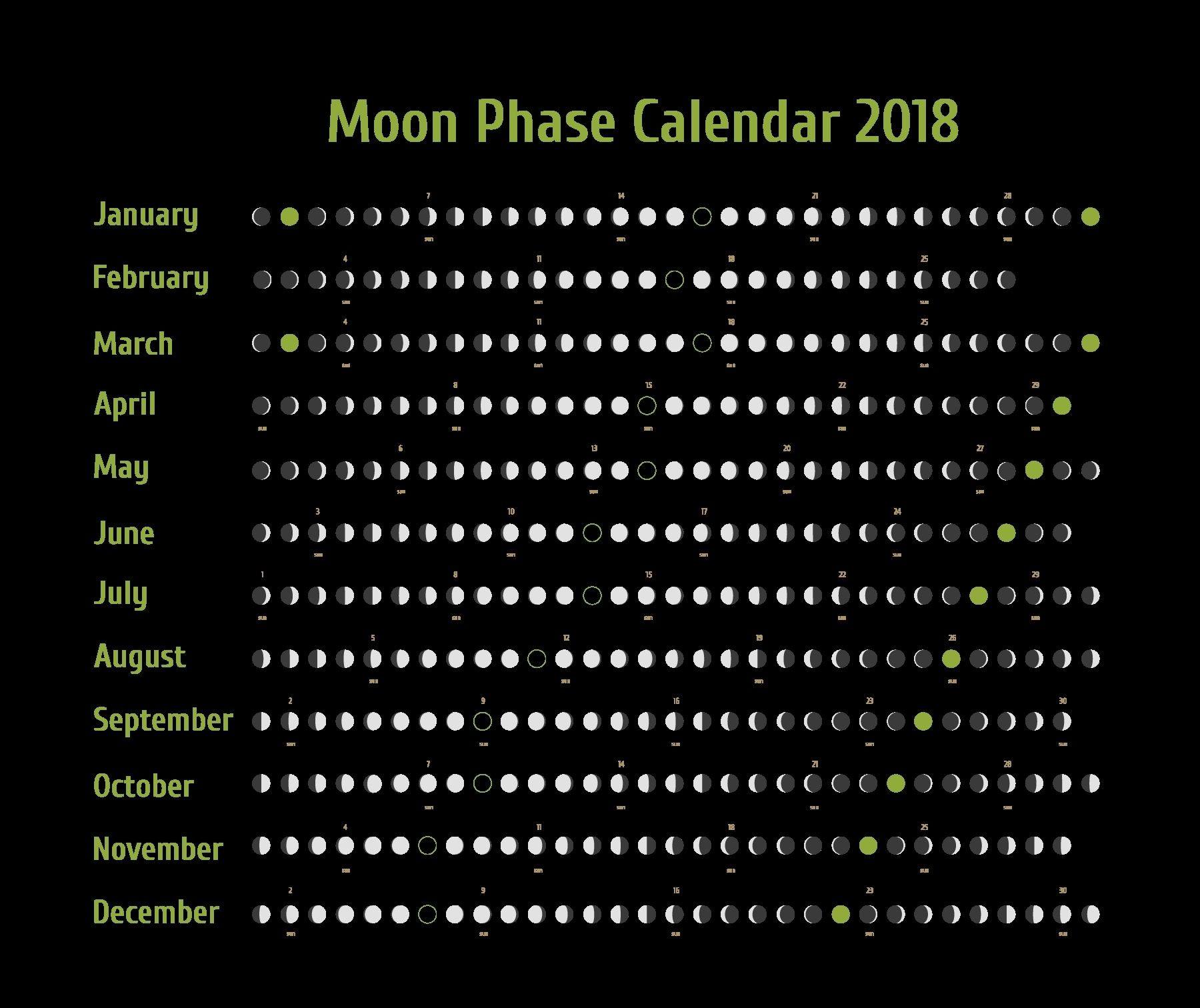 Moon Phase Calendar April