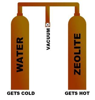 Simple Solar Heat Pump Heating And Cooling Heat Pump Solar