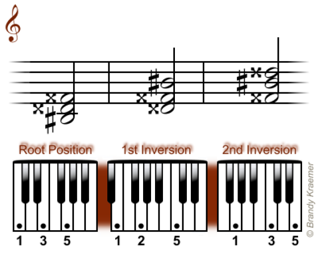 Easy Minor Chords For Piano Pianos And Music Theory