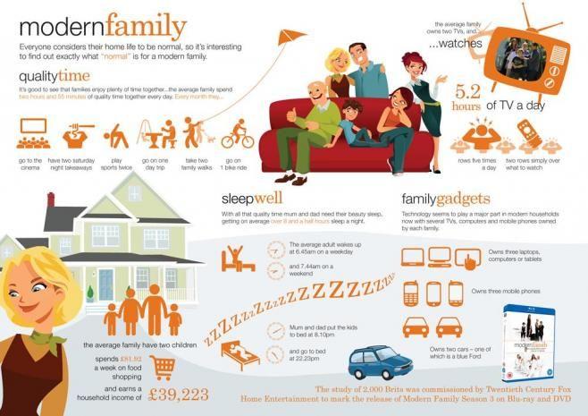 Cómo es la familia moderna via @Alfredo Vela #infografia#infographic