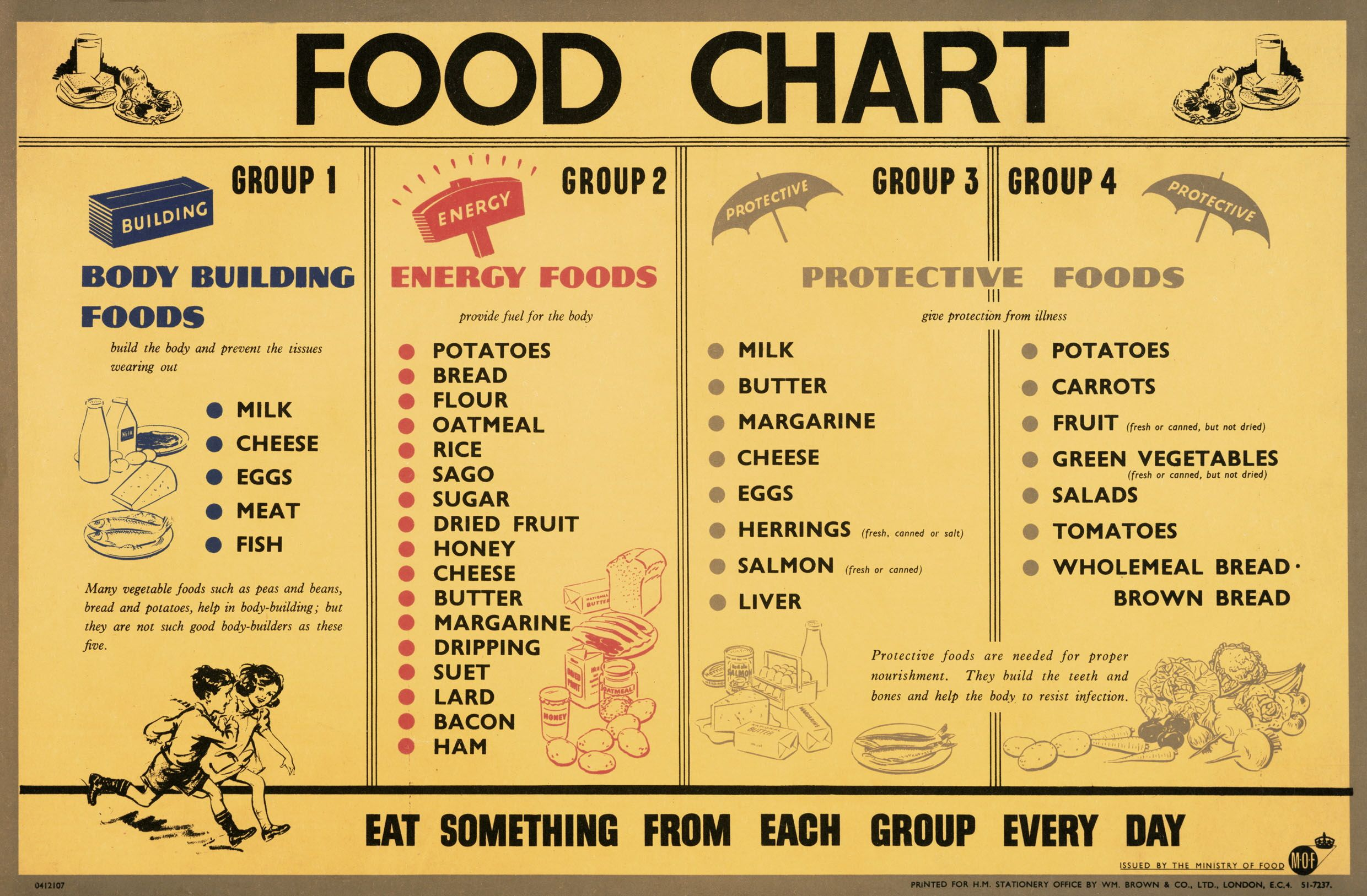 High fiber food chart food chart eat something from each group a wwii food chart showing the food groups body building foods energy foods and protective foods eat something from each group every day nvjuhfo Gallery