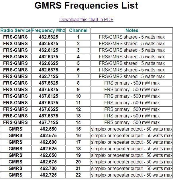 GMRS Frequencies (gmrsfrequencies) on Pinterest