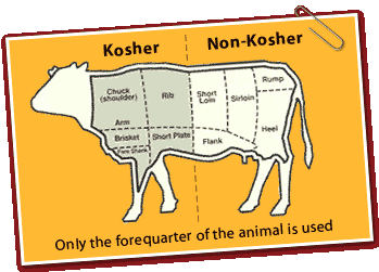 Kosher food is food that meets jewish dietary laws you for Is fish considered meat