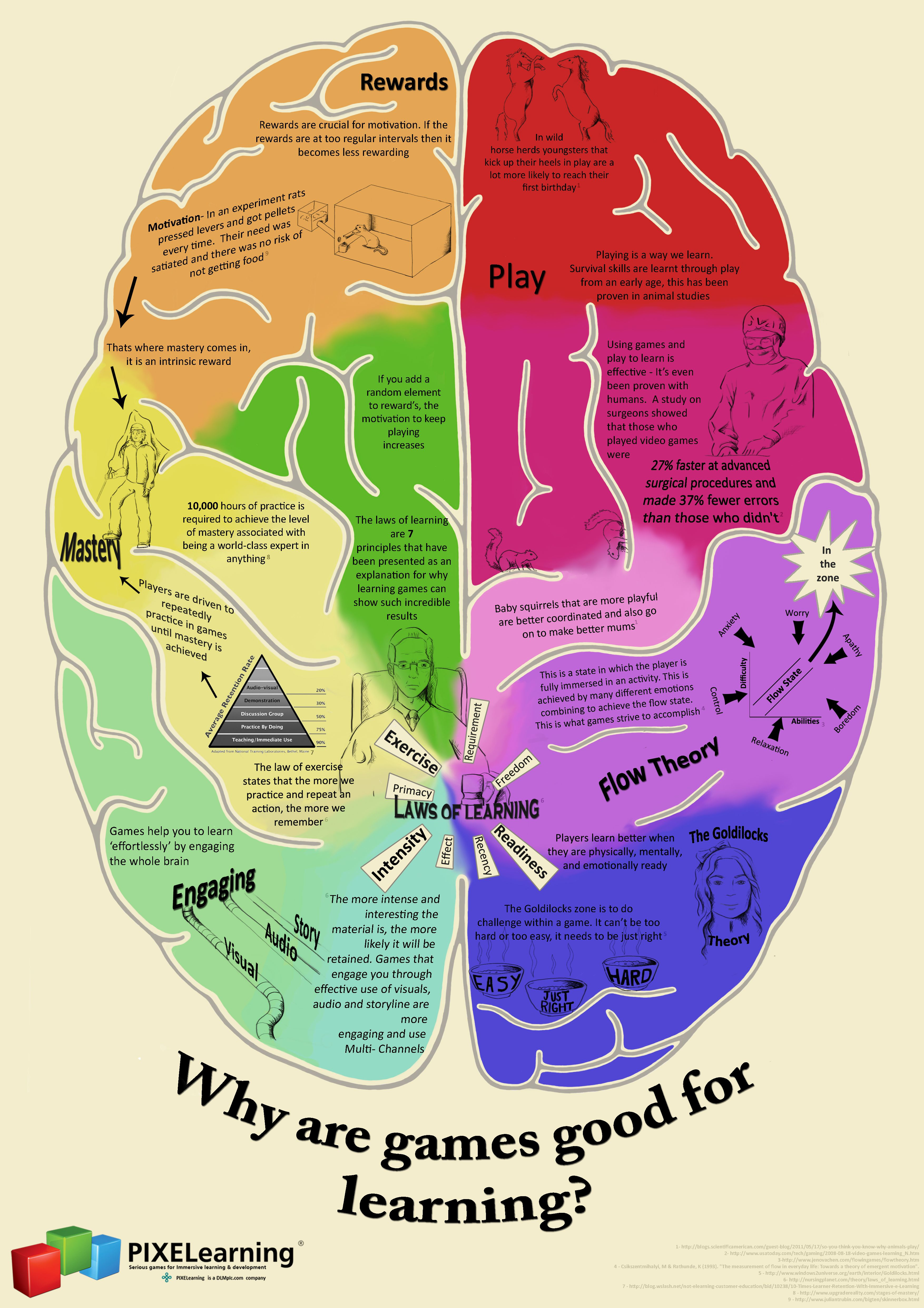 Just why are games good for learning? #infographic #gbl