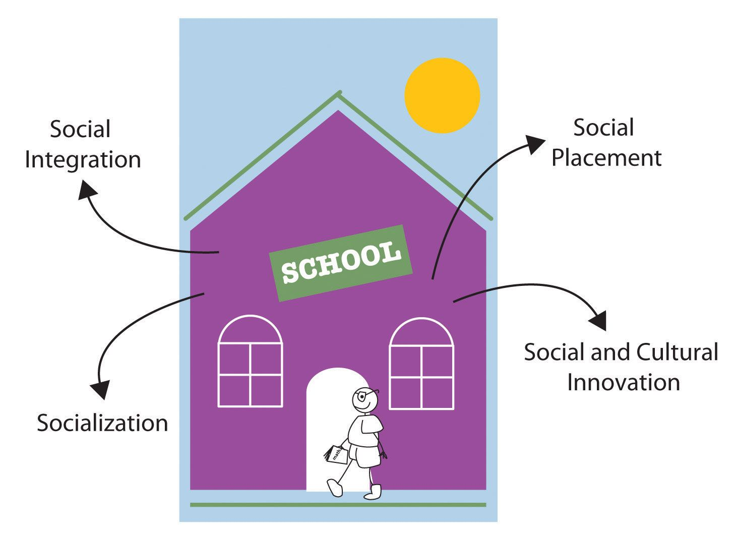 Concept The Functions Of Education Include Social