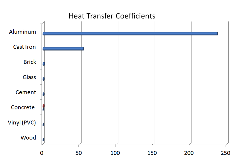 Heat Transfer Coefficient Escadas
