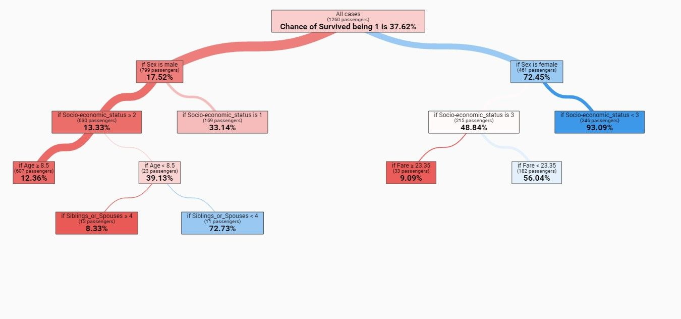 Visualized decision tree Dataset is from Kaggle, Titanic