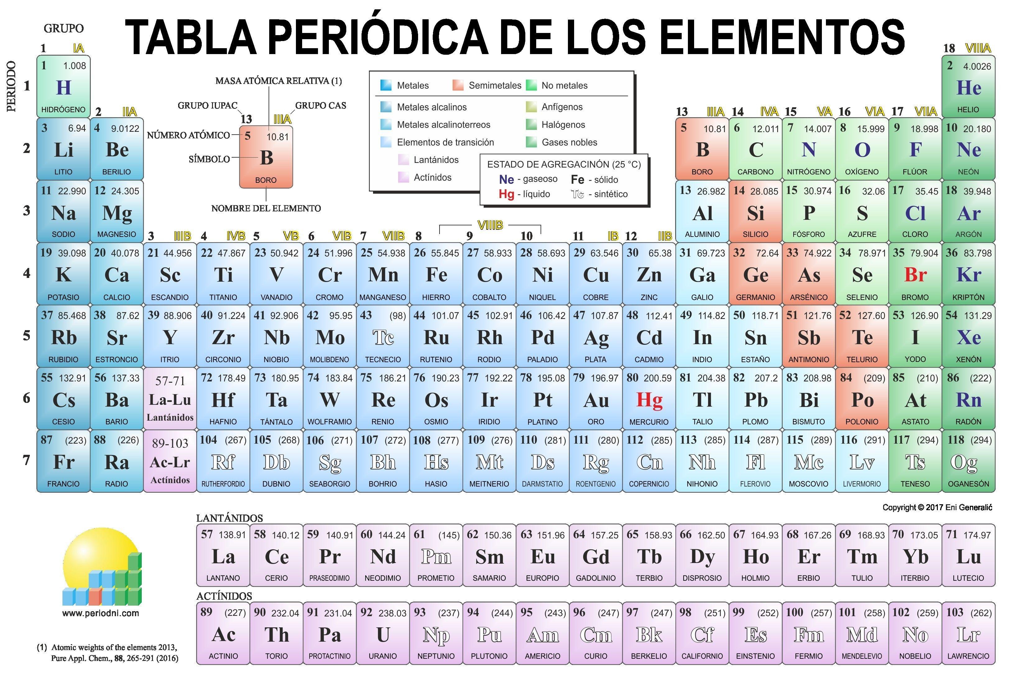 Tabla Periodica De Los Elementos Quimicos Distribucion