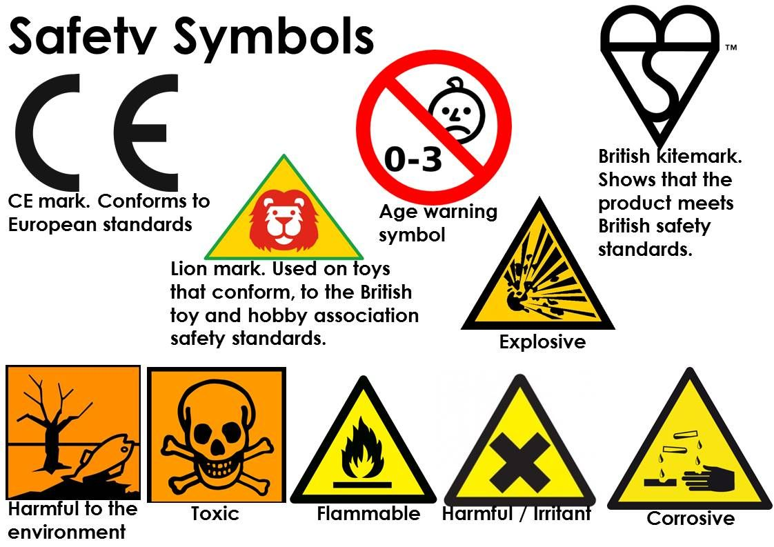 safety symbols School displays, Material board, Gcse