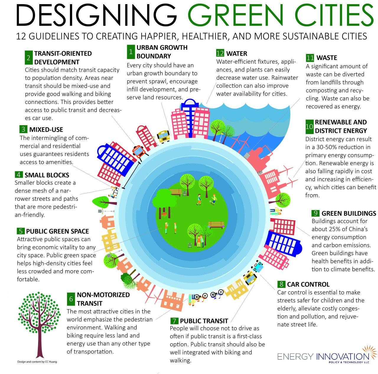Planted City Green City Urban Design Plan Sustainable City
