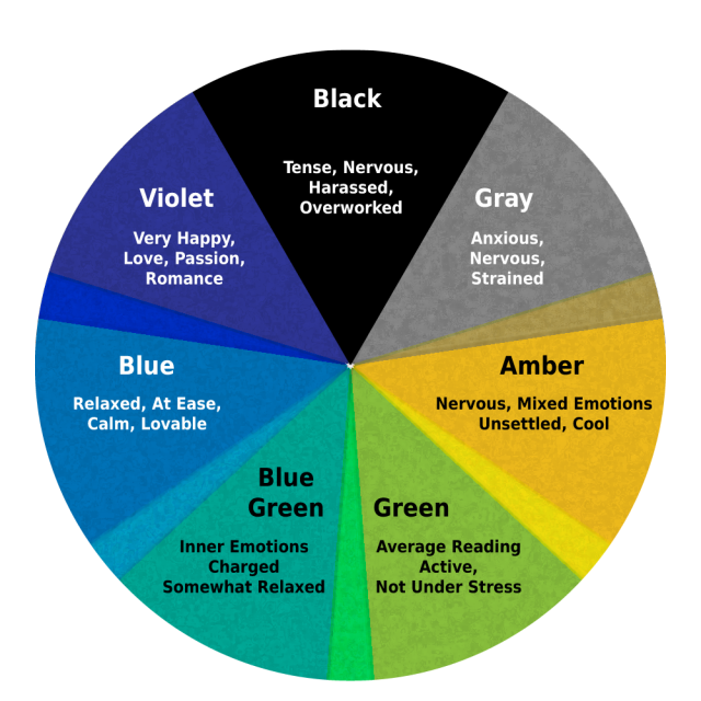 What are the Mood Ring Colors and Meanings?