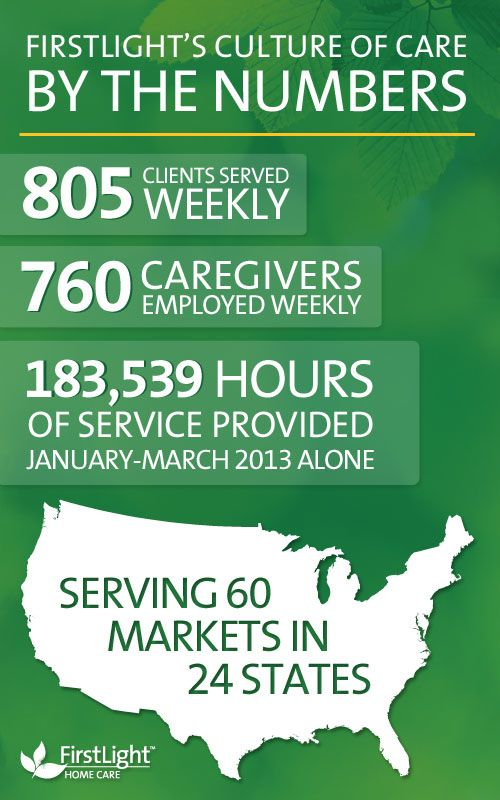 FirstLight HomeCare By The Numbers  Weu0027re Here To Help
