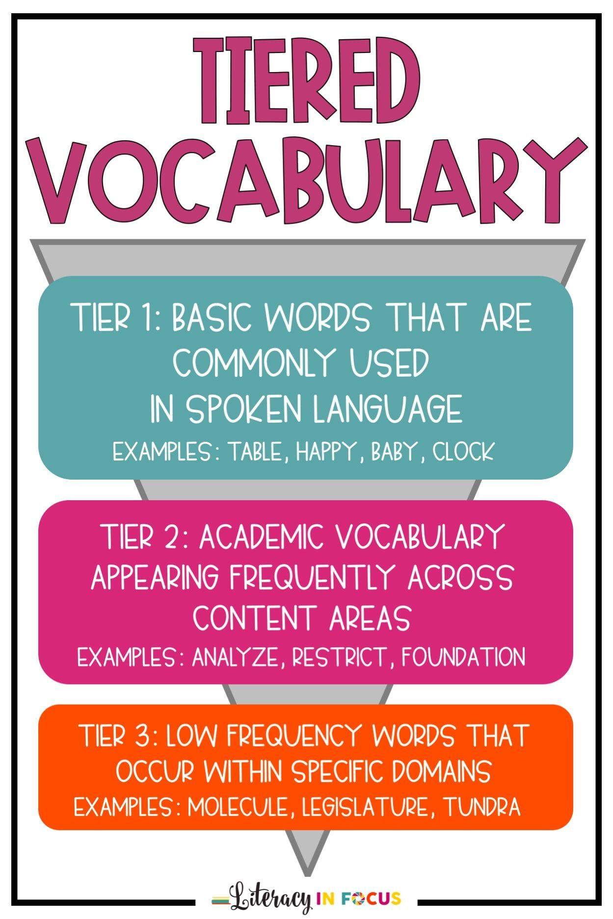 Tiered Vocabulary What is it, and Why Does It Matter