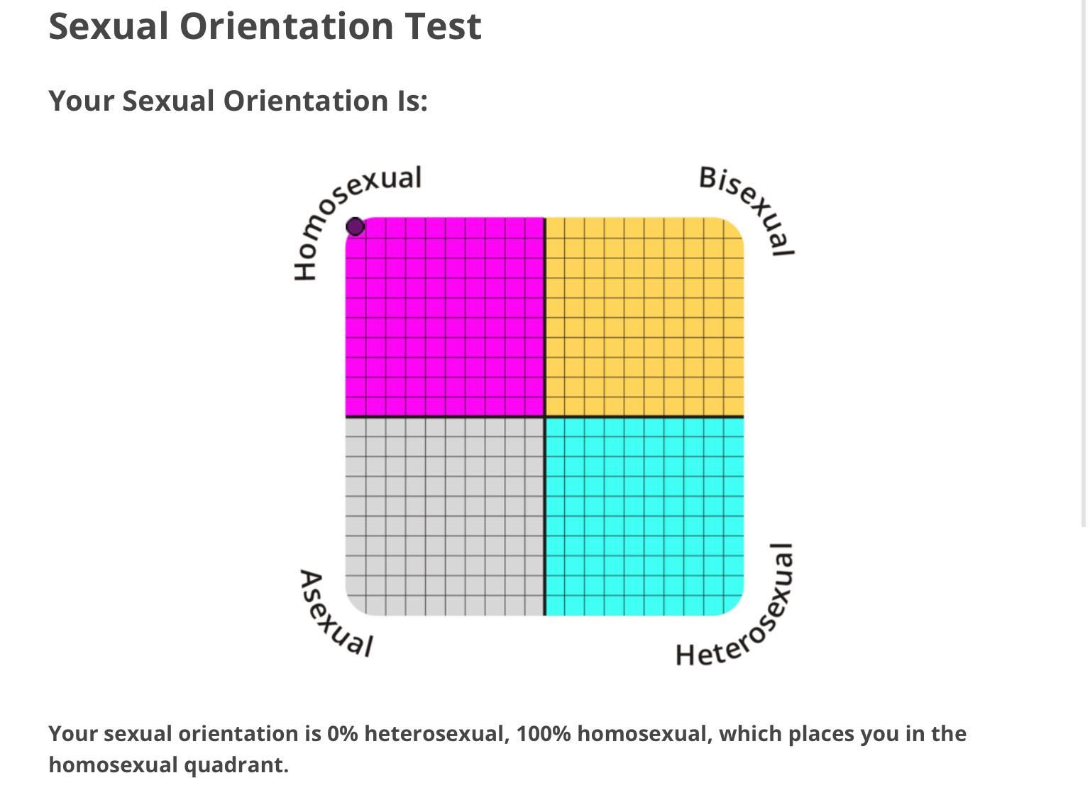 Reddit gay test test :