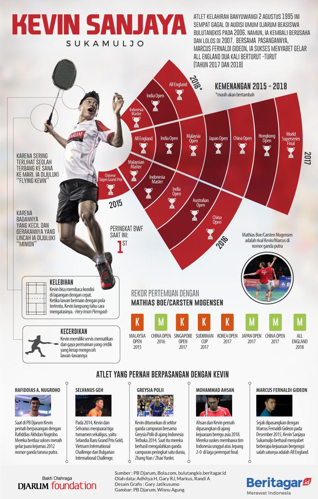 Kevin Sanjaya Infographic Atlet Persamaan Gagal