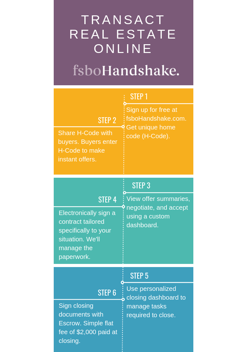 Simple Steps On How To Sell For Sale By Owner With Fsbohandshake Things To Sell Play To Learn Selling Real Estate