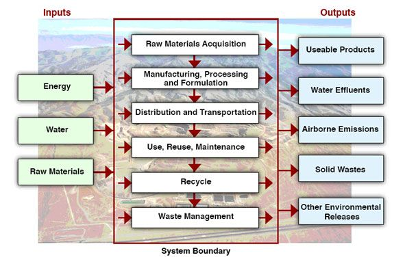 Life Cycle Assessment Lca Is A Cradle To Grave Approach