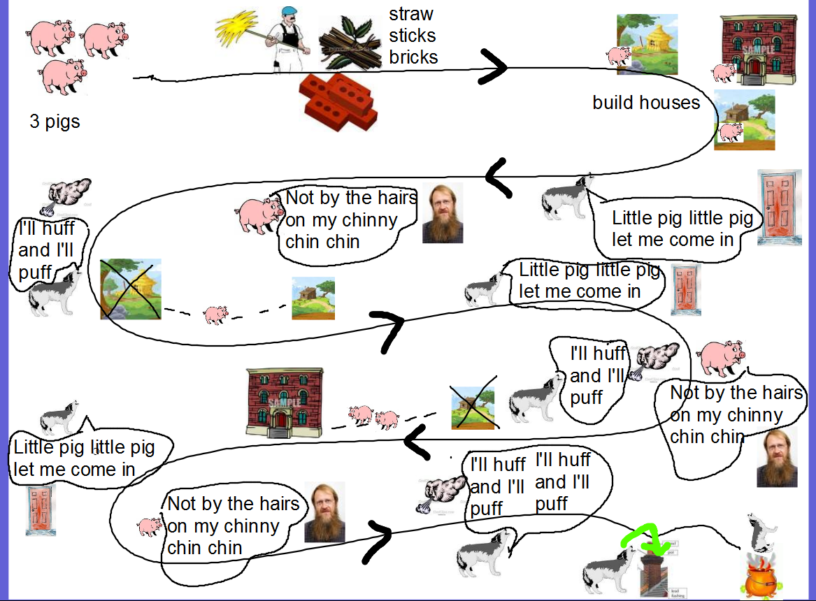 Love This Quirky Collaged Story Map Of The Three Pigs