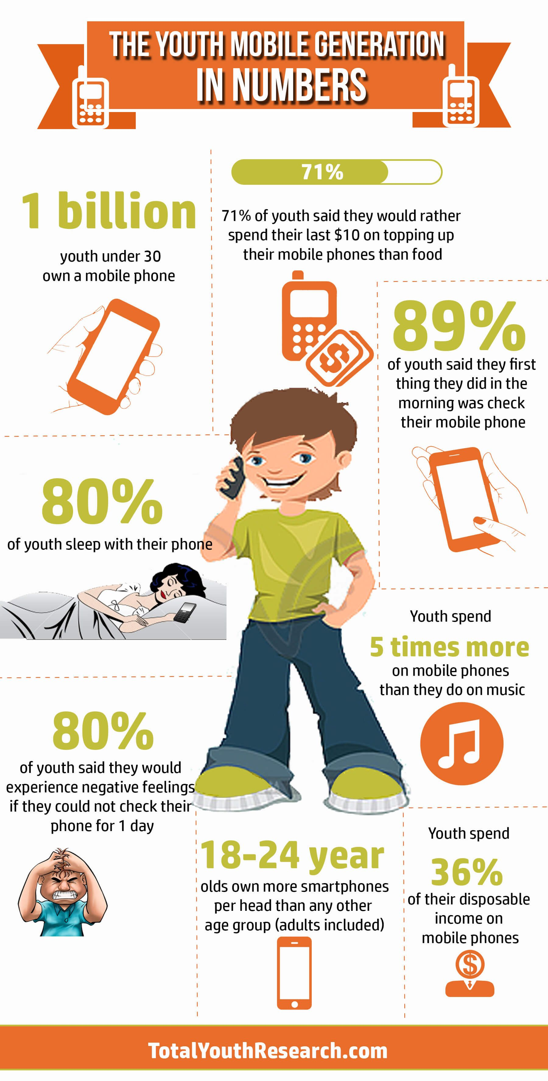 The Youth Mobile Generation In Numbers Infographic Total Youth