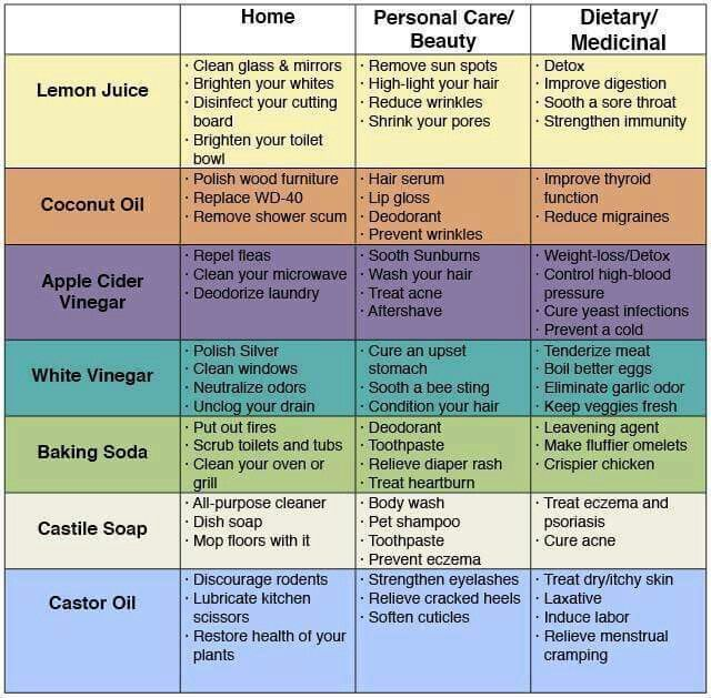 Pin by Lulu Baassiri on HEALTHY CHARTS Pinterest