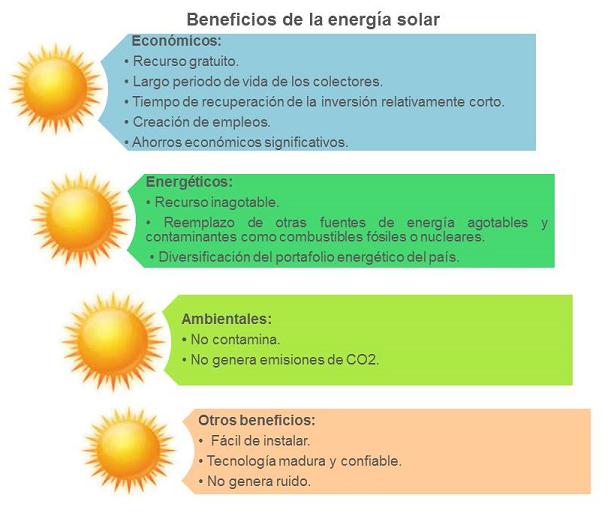 Calentadores Solares De Agua Usa La Energia Solar A Tu Favor Imagenes De Energia Energia Solar Fuentes De Energia