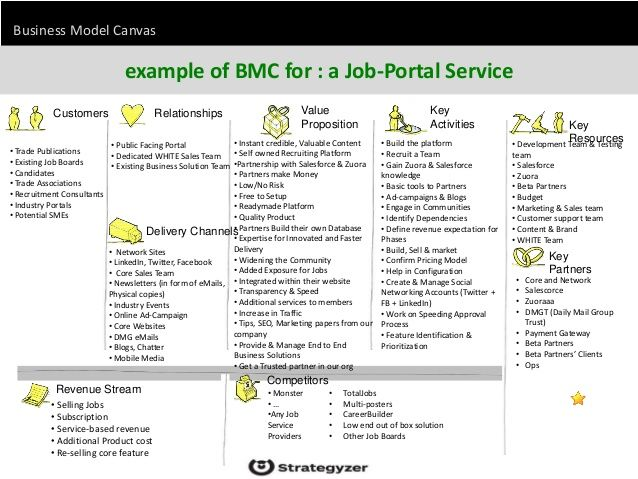 business model canvas example of bmc for   a job