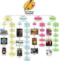 art history | Discipline-Based-Arts-Education | Pinterest ...
