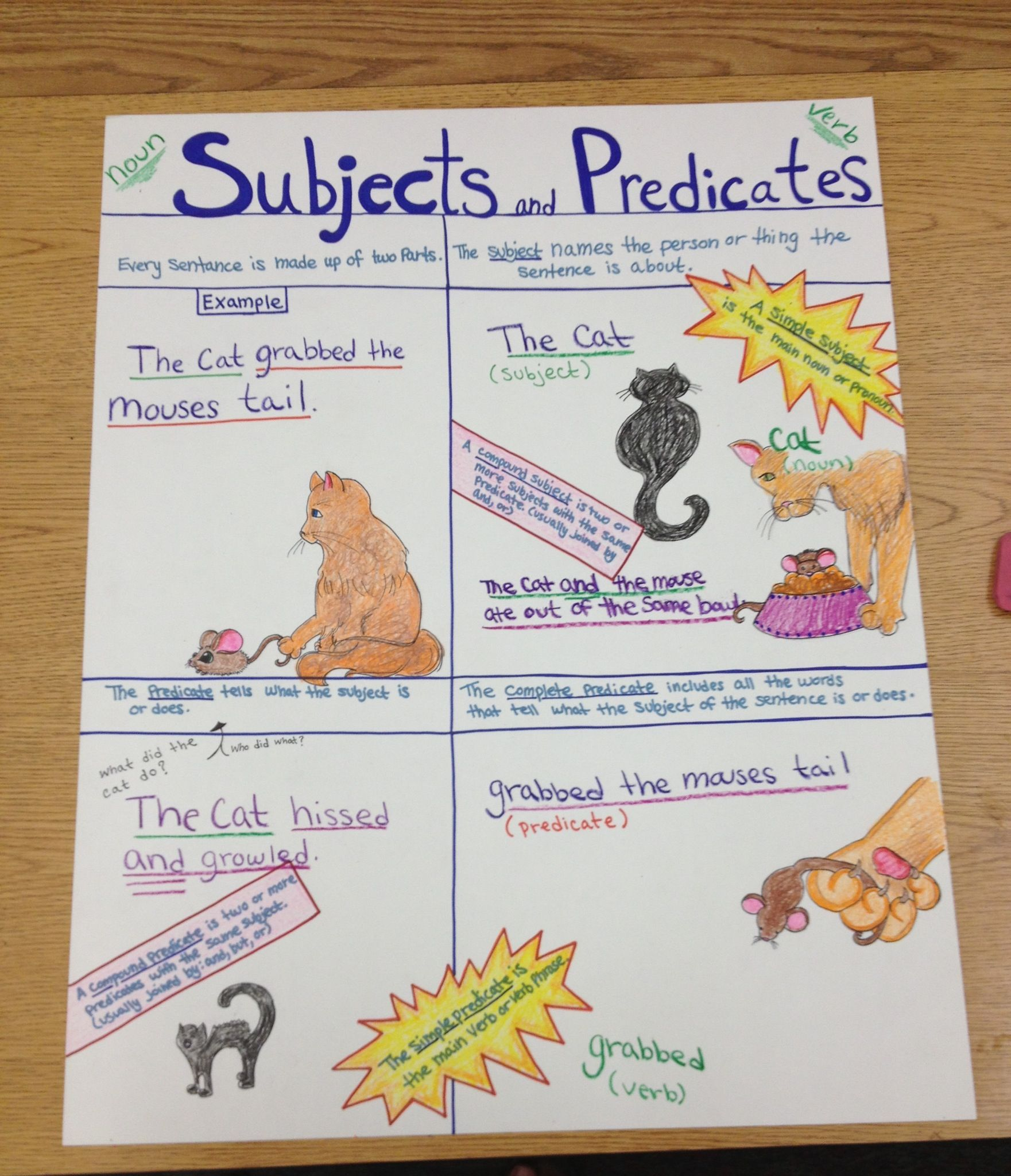 small resolution of Subject predicate poster   Subject and predicate
