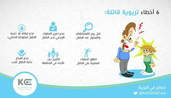 Pin By Shatha Mansor On تربيه Learning Pics Map