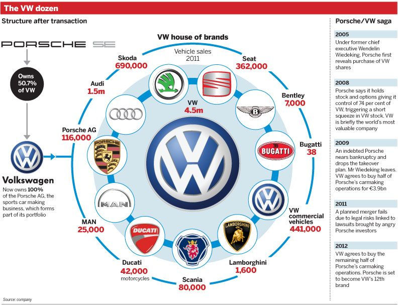 What Brands Does Volkswagen Own >> Volkswagen Owned Companies Google Search Favourites