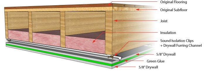 Soundproofing A Ceiling Insonorisation Comment Construire Condo