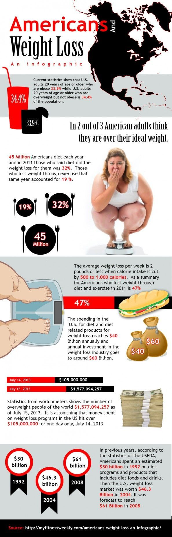 Americans And Weight Loss Infographic | Fitness | Weight ...