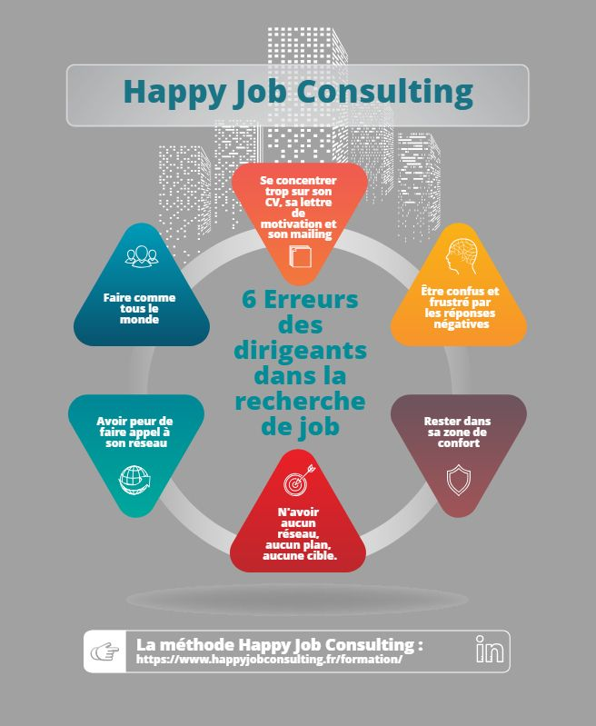 Happy Job Consulting Propose Une Formation Online Et Un