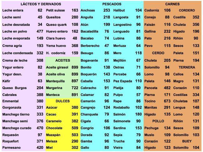 Tablas de calor as jueves agosto 13 2015 tabla tabla de calor as y calorias - Las calorias de los alimentos ...