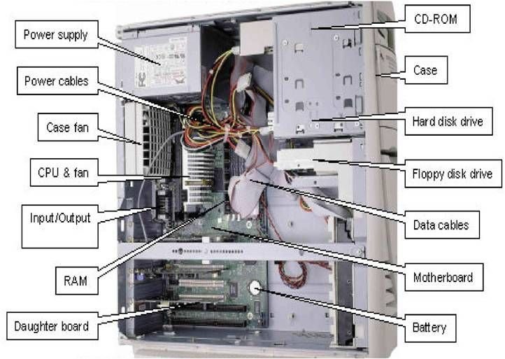 Parts Of As Computer Unit Electronics Organization Storage Computer Hardware Computer System
