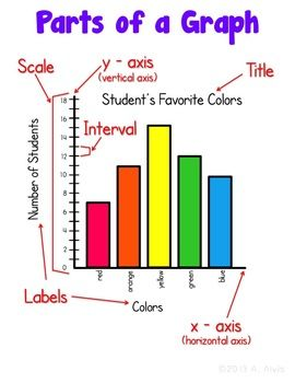 Graphing posters and interactive notebook inb set circle for Food bar graph