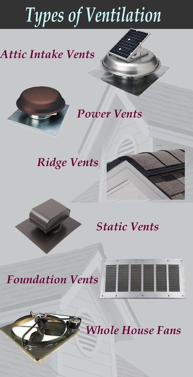 Types Of Ventilation Roanoke Swva Exteriorremodeling Atticventilation Ridgevent Intakevent House Attic Fan Attic Ventilation Basement Ventilation