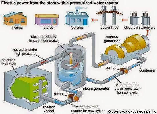 Nuclear Power Plant operation Electrical Technology Pinterest - nuclear power plant engineer sample resume