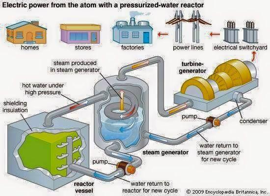 Nuclear Power Plant Operation Uso Da Agua