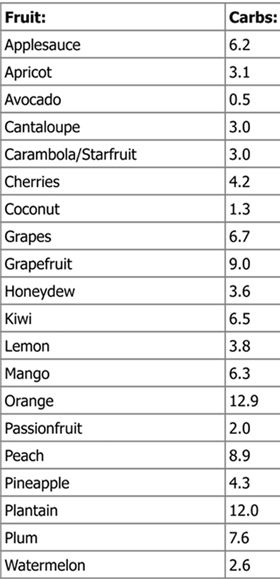 Atkins Low Carb Fruit And Vegetable List Low Carbe Diem Low Carb Fruit Fruits And Vegetables List Carbs List