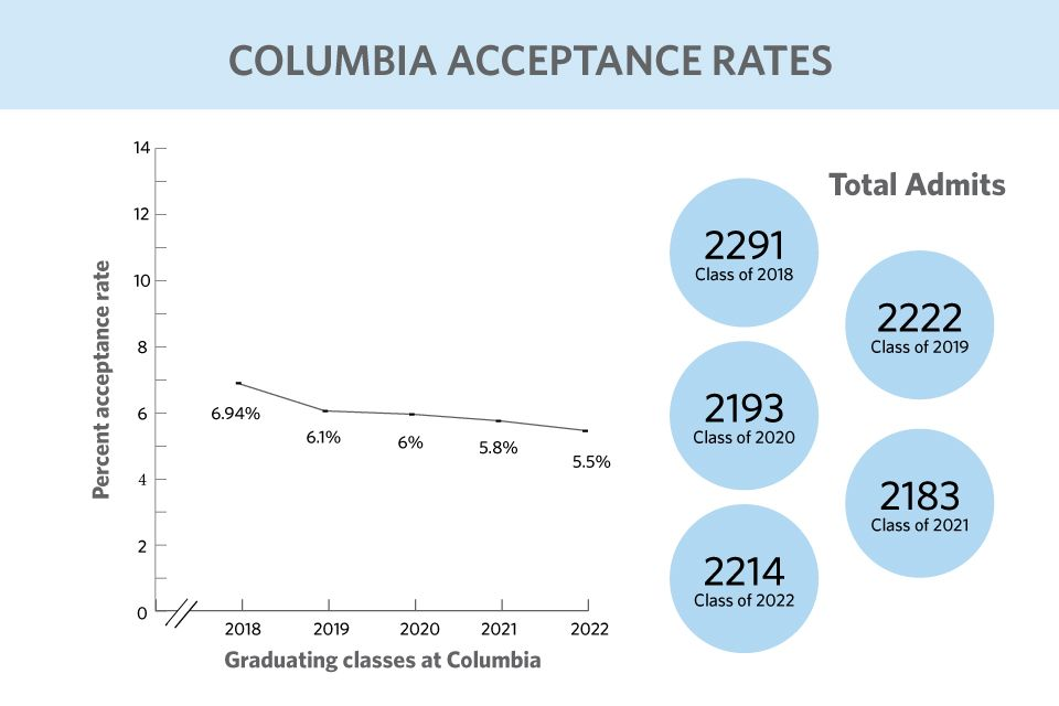 Cc Seas Admit Rate Drops To Record Low 5 5 Percent Columbia