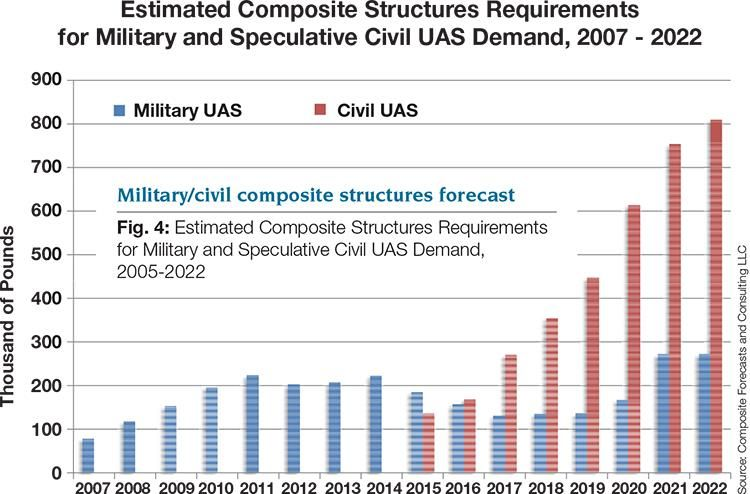 This research into UAS sales and deliveries has identified a - sales forecast