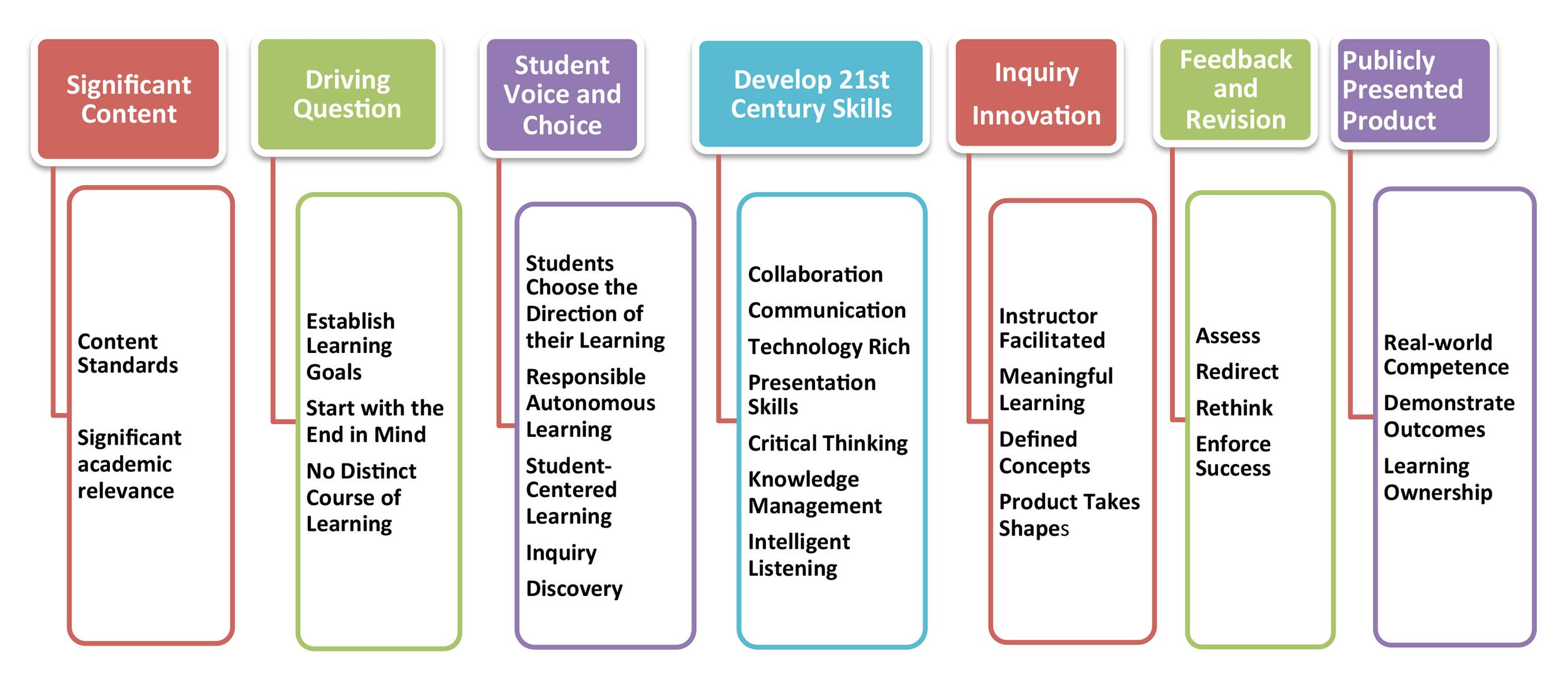 Pbl Essential Elements