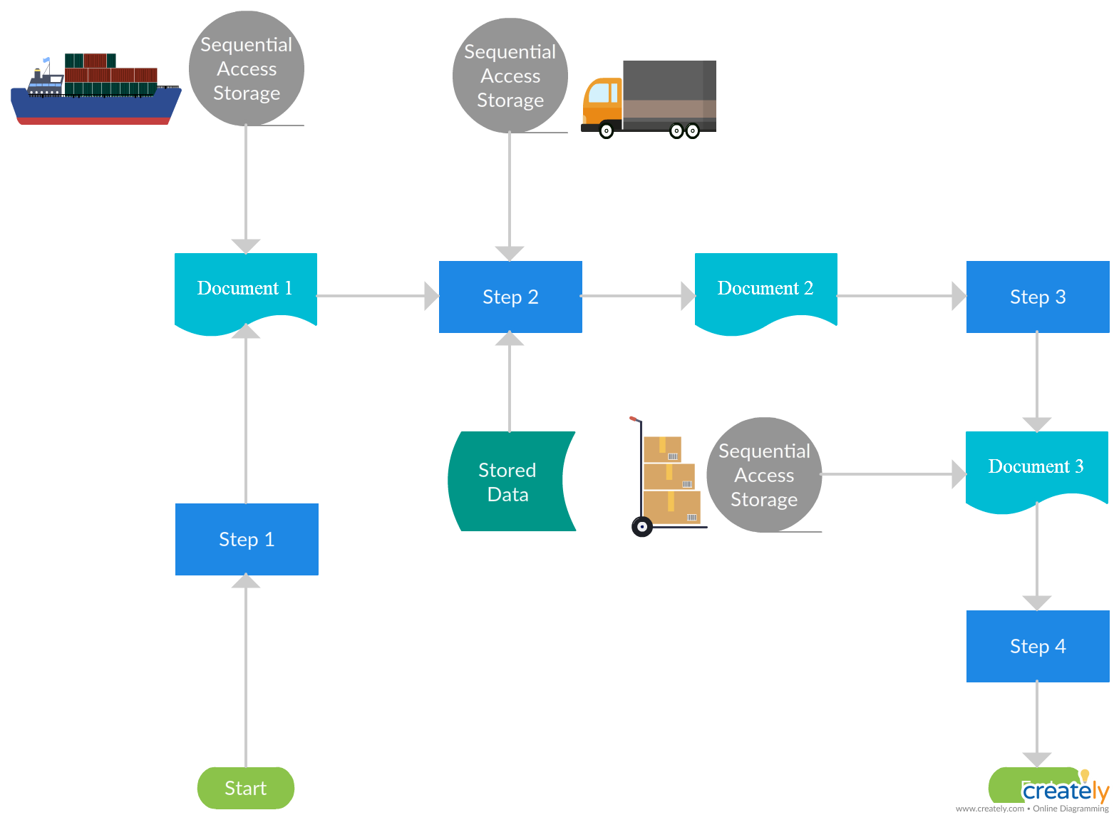 Logistic management system flowchart to show how logistics