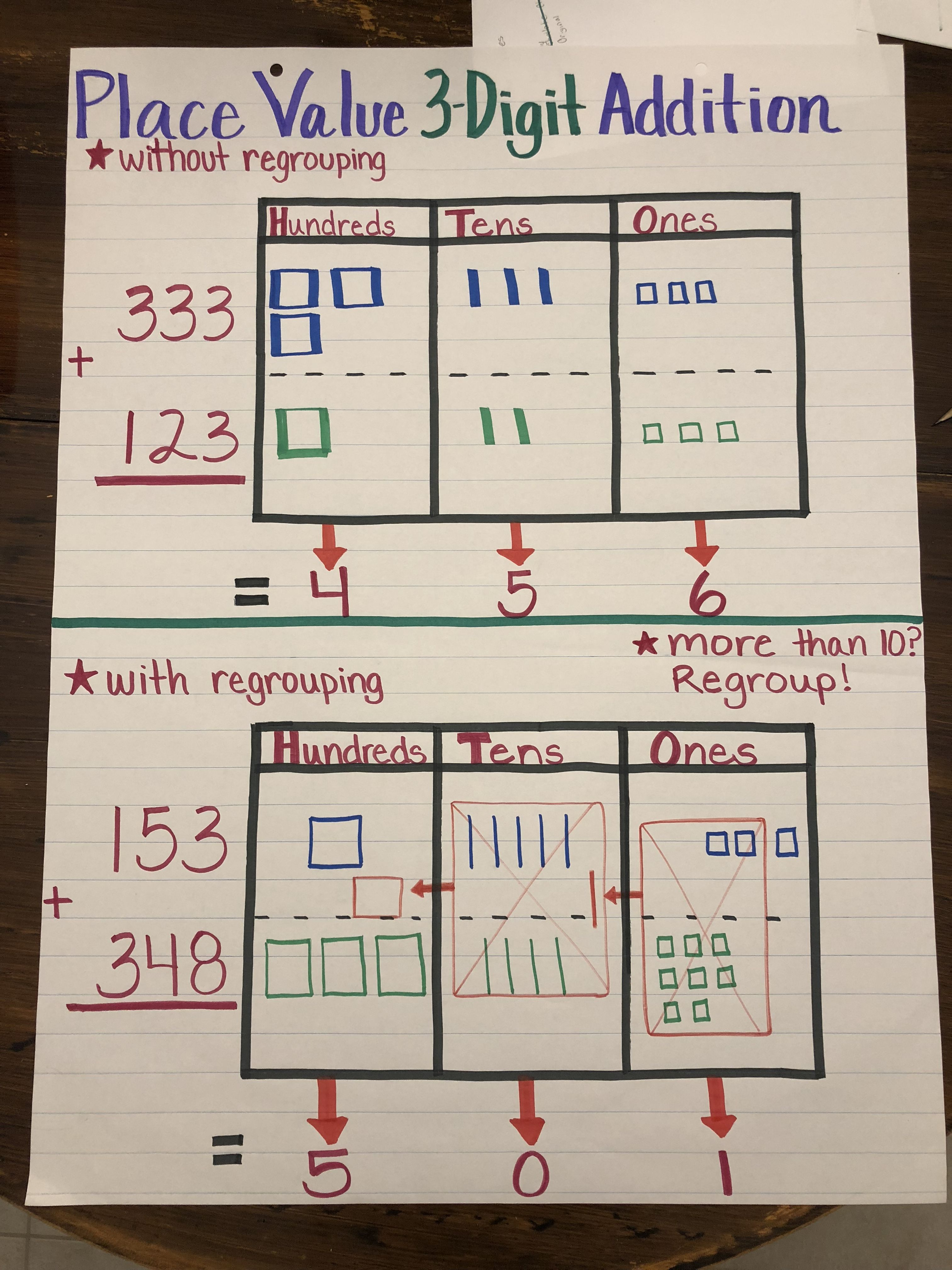 Place Value 3-Digit Addition with and without regrouping anchor chart.    Math charts [ 4032 x 3024 Pixel ]