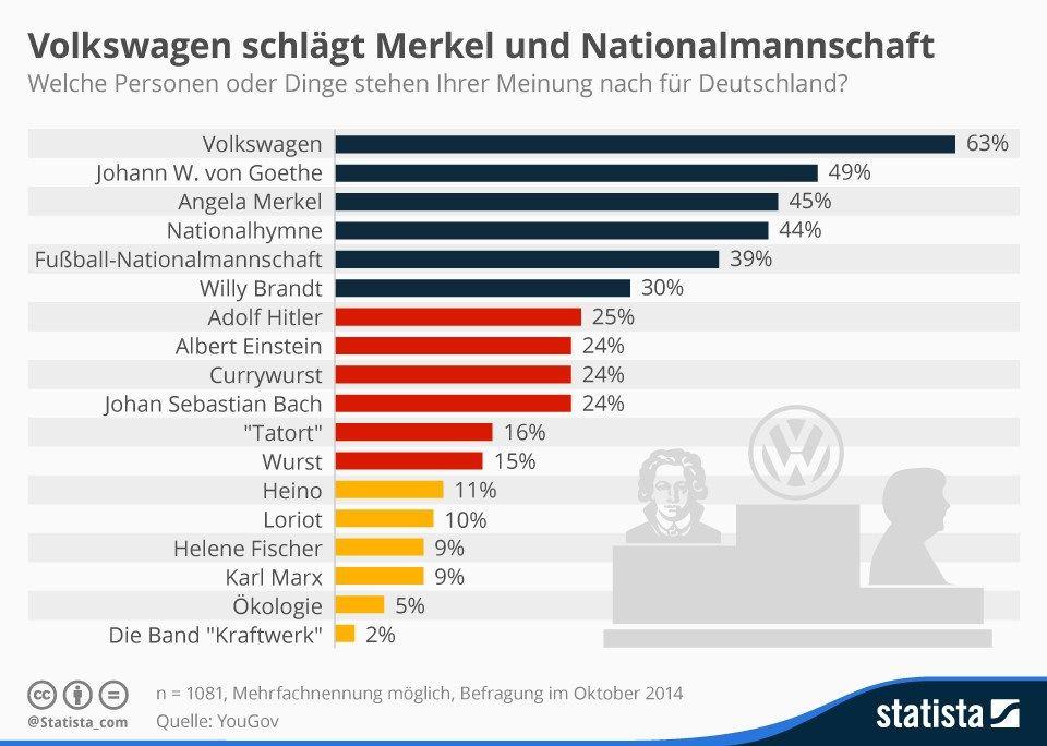 Was ist typisch deutsch? | Trends - Statistiken | Pinterest