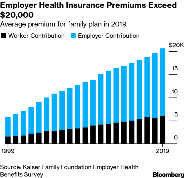 Health Insurance Costs Surpass 20 000 Per Year Hitting A Record