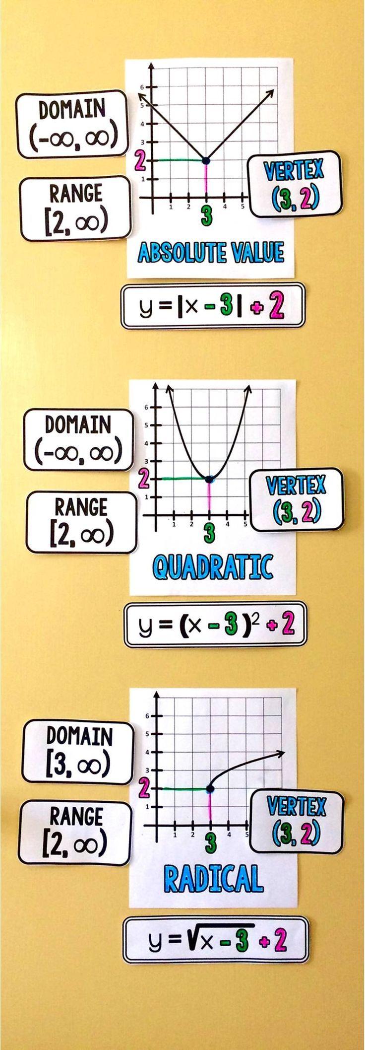 High School Math Word Wall Ideas | Algebra, Anchor charts and Learning