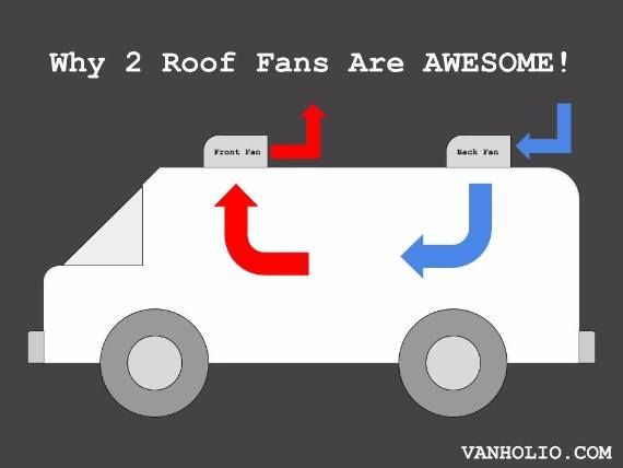 Why You Need 2 Roof Vent Fans On Your Van Roof Vents Roof Fan Van Conversion Ventilation